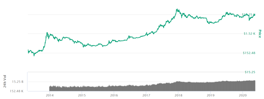 Bitcoin price AUD from 2014 to 2020 log scale BTC Coinmarketcap