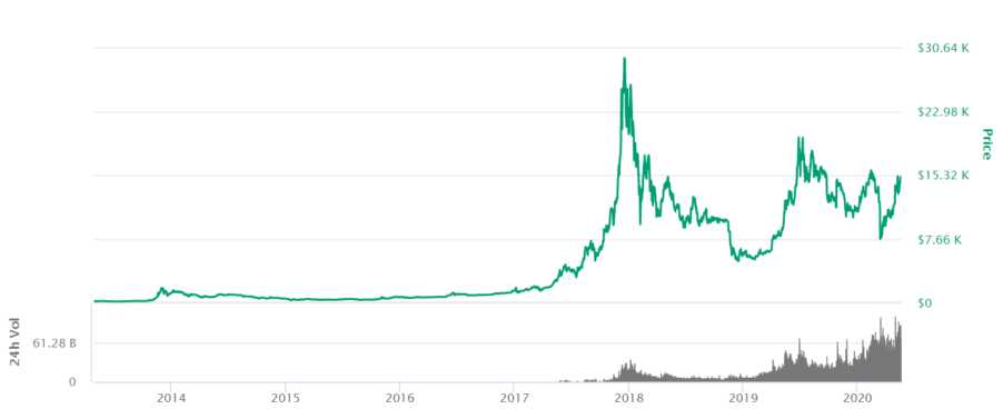 Bitcoin BTC price from 2014 to 2020 in Australian Dollars AUD