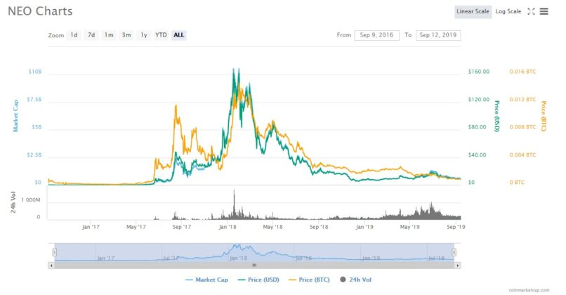 NEO price chart from 2017-2019