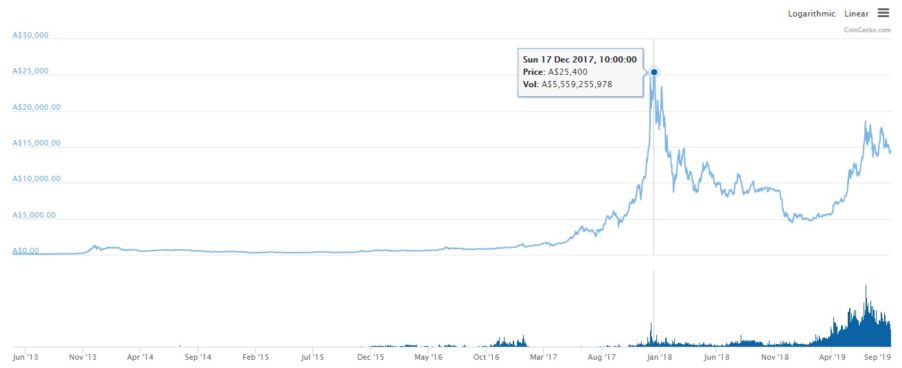 This is the line graph of Bitcoins price to Australian dollar including volume bar graph