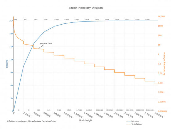bitcoin monetary inflation graph
