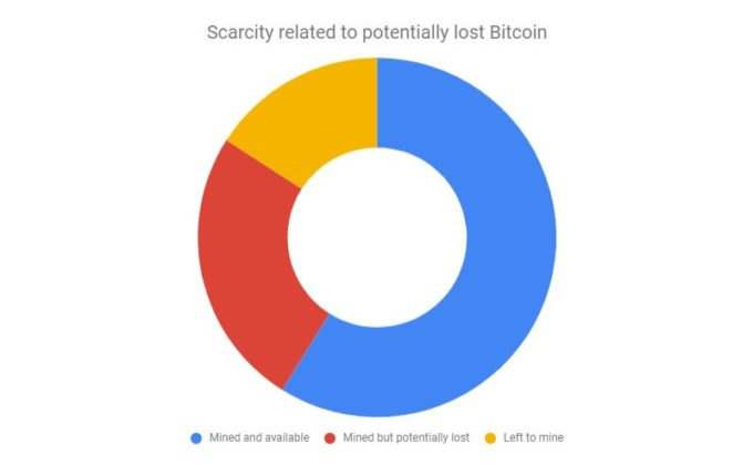 diagram showing possible bitcoin scarcity